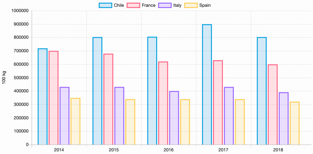 Wine export from Chile, France, Italy and Spain to Japan
