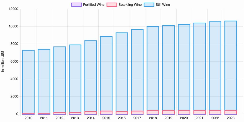 Total Revenue of the Wine Industry in Japan