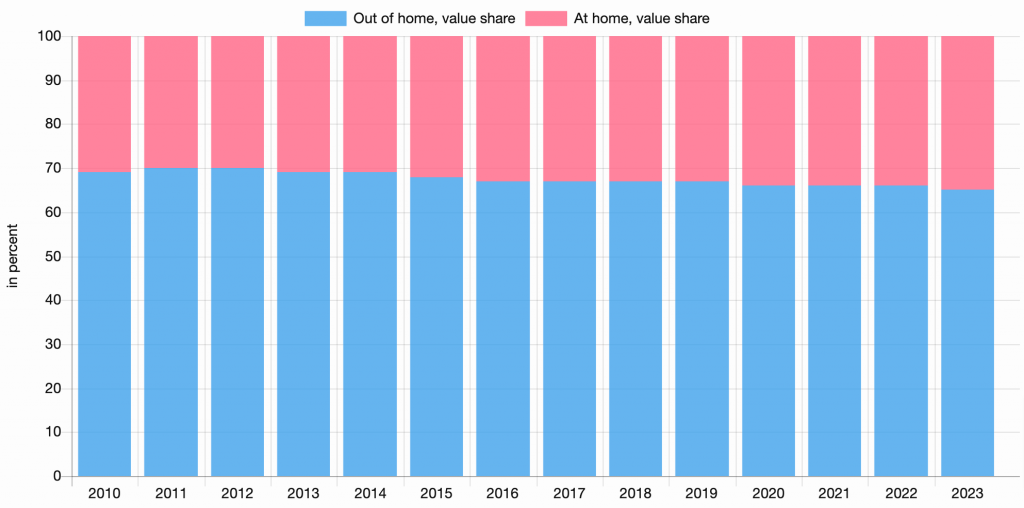 Out of Home Revenue Share, in percent