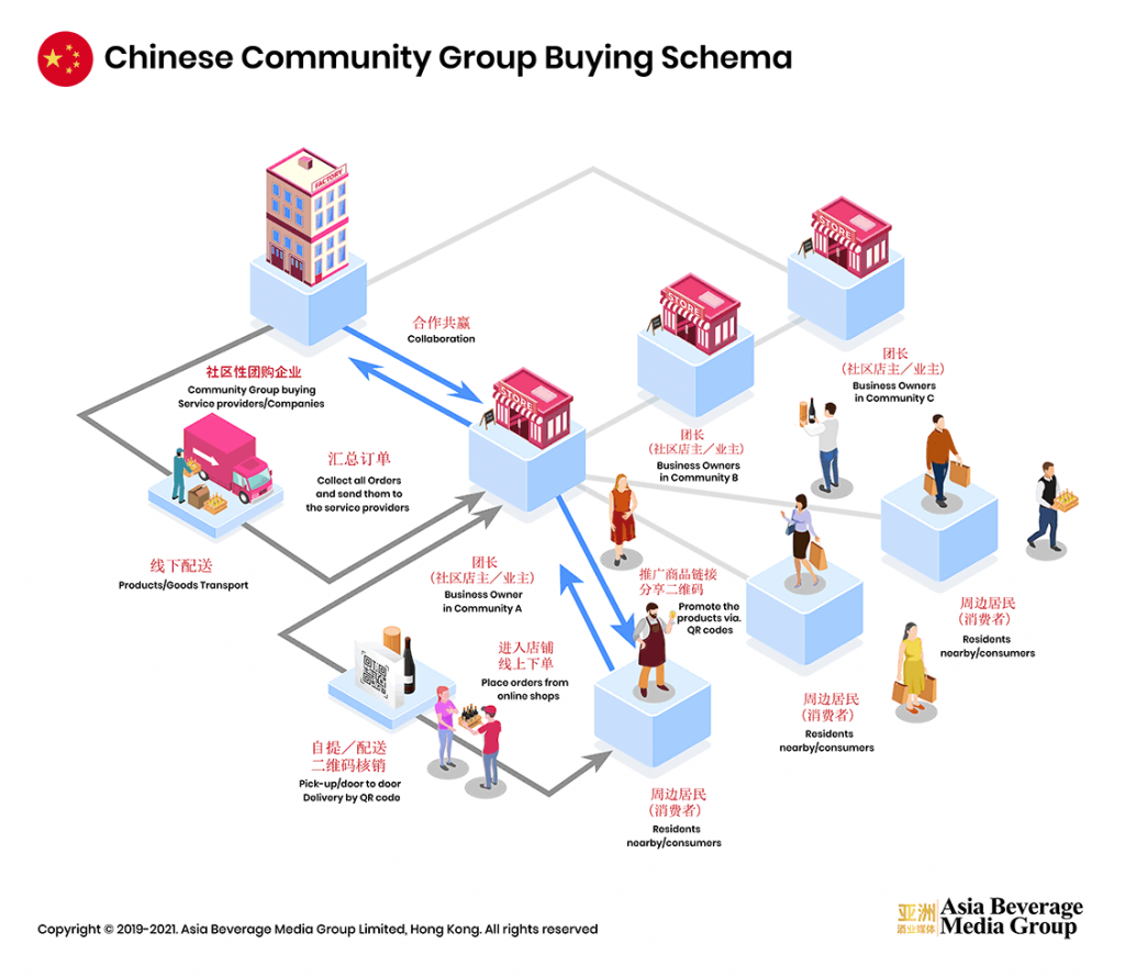 The Pros and Cons of Community Group Buying for Wine in China